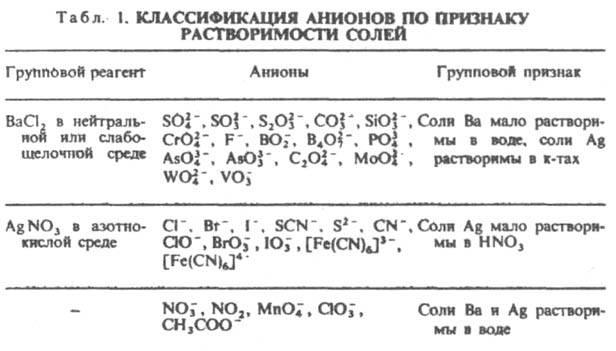 реагенты в анализе анионов