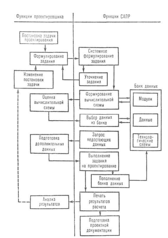 Блок-схема режима диалогового