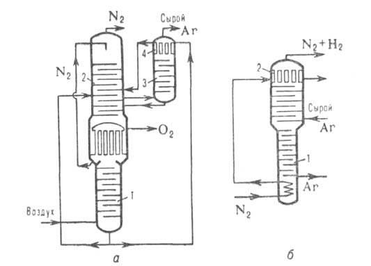 Схема получения аргона: a-блок