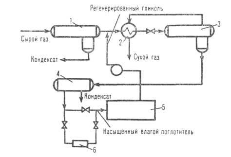 Схема осушки прир. газа: 1 и 3