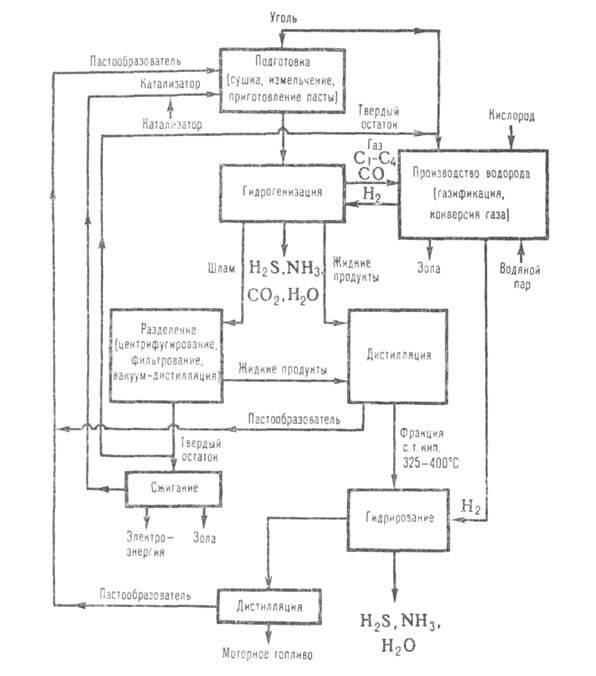 схема гидрогенизации угля.