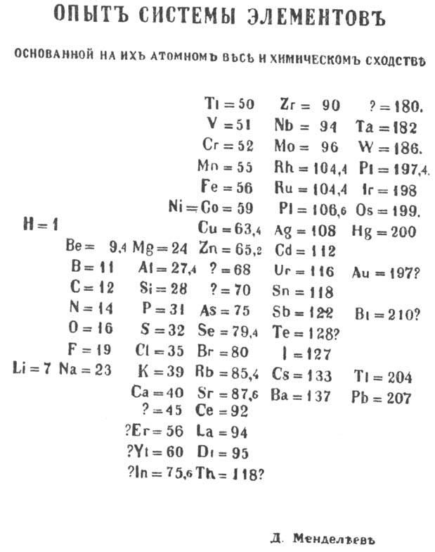 Основы строения атома для чайников. Схемы, теории современного.