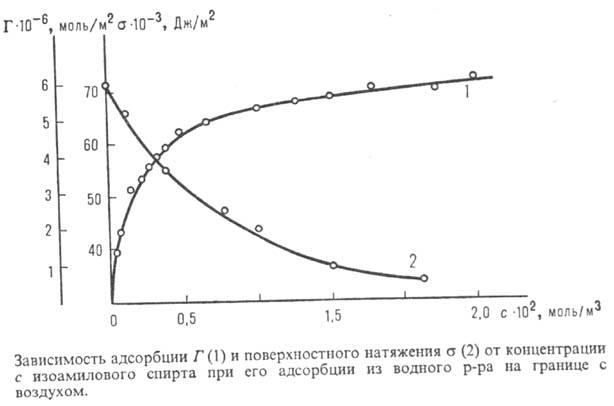 определите величину поверхностной активности