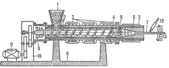 Винтовой экструдер: 1 - бункер