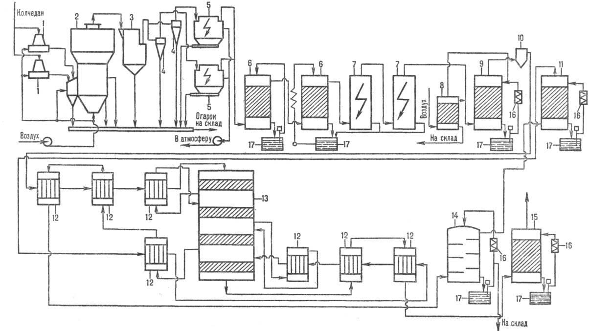 База рефератов: контрольная работа: производство серной кислоты.