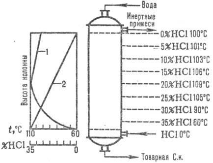 Схема распределения температур