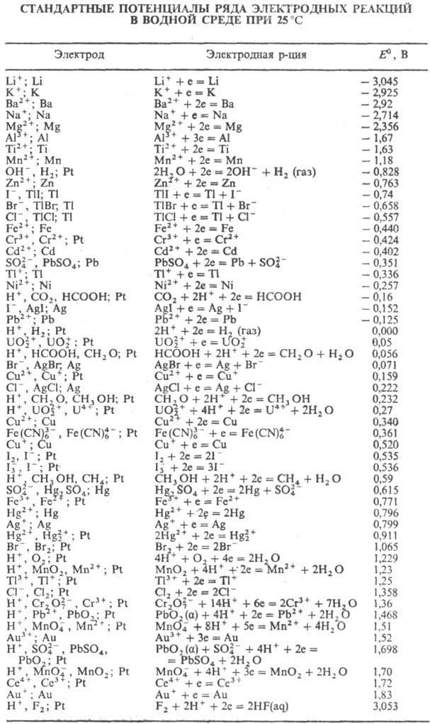 реакции (ln К = — DG°/RT).