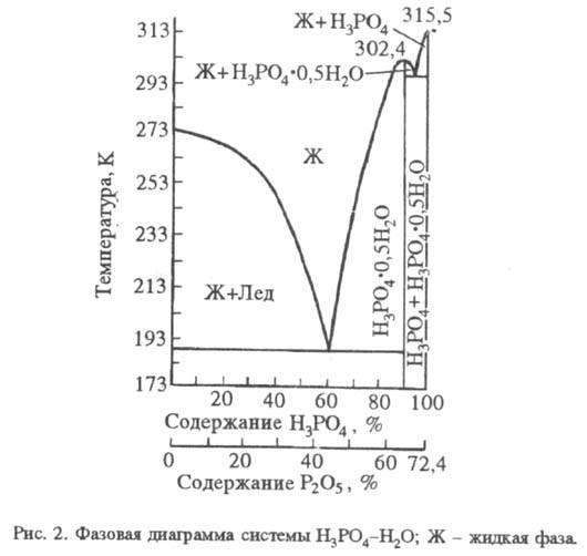 От других фосфорных кислот