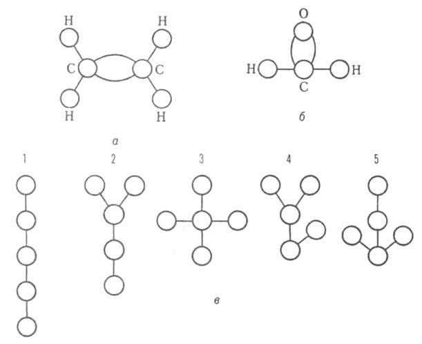 Вершины и ребра этих графов