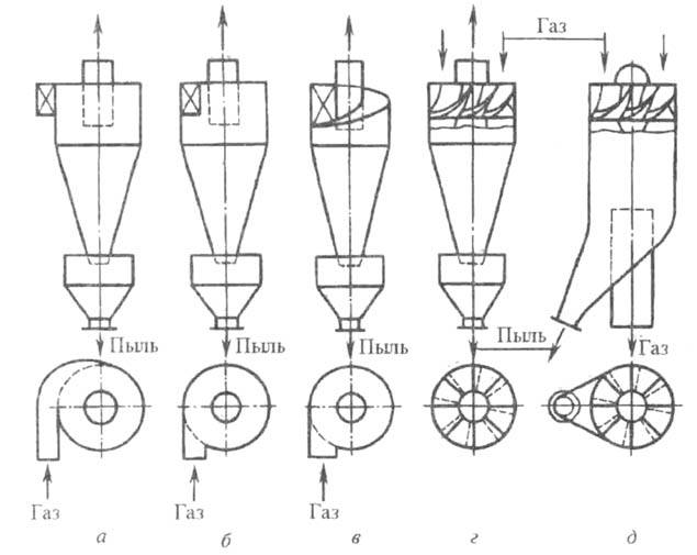 Рис. 1. Схема течения газовых потоков в циклоне: 1, 4 - входной и отводящий патрубки; 2 - корпус; 3 - пылевой бункер.