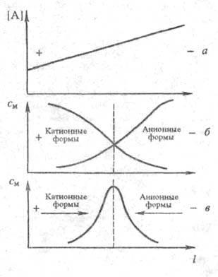 Схема, поясняющая метод