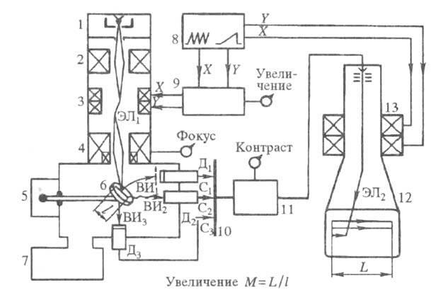 Схема устройства растрового